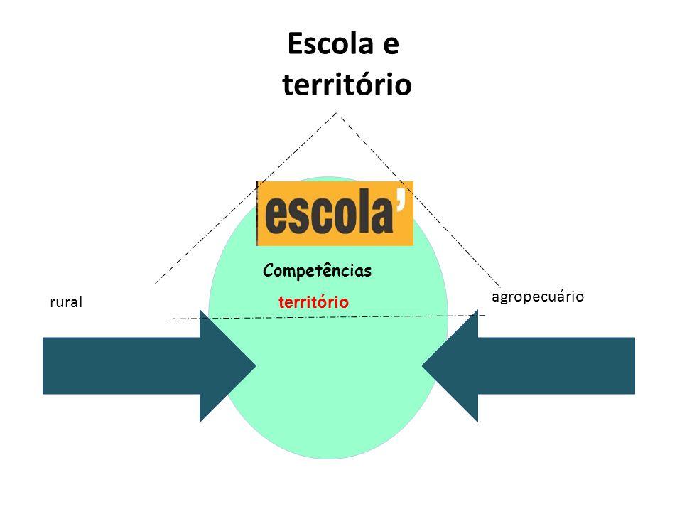 Escola e território rural agropecuário território Competências