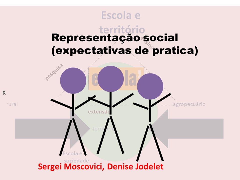 extensão Escola e território ruralagropecuário território pesquisa ensino Escola e sociedade R Representação social (expectativas de pratica) Sergei M