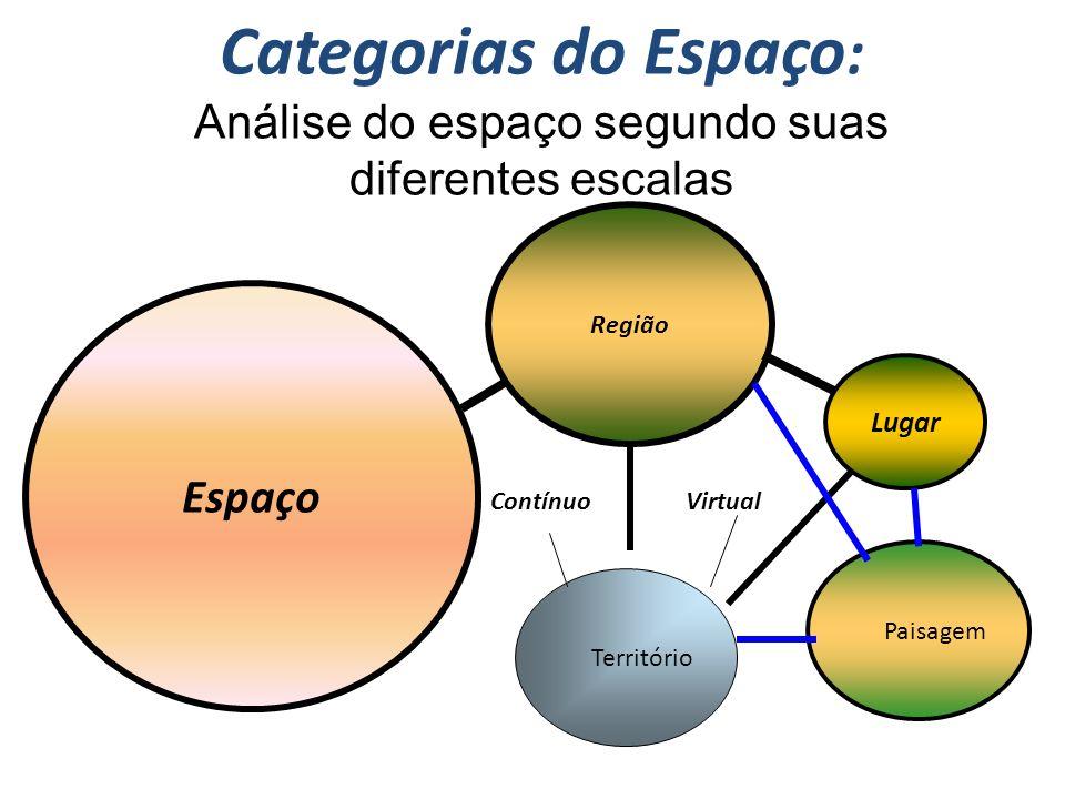 Categorias do Espaço : Análise do espaço segundo suas diferentes escalas Espaço Região Território Lugar Paisagem ContínuoVirtual