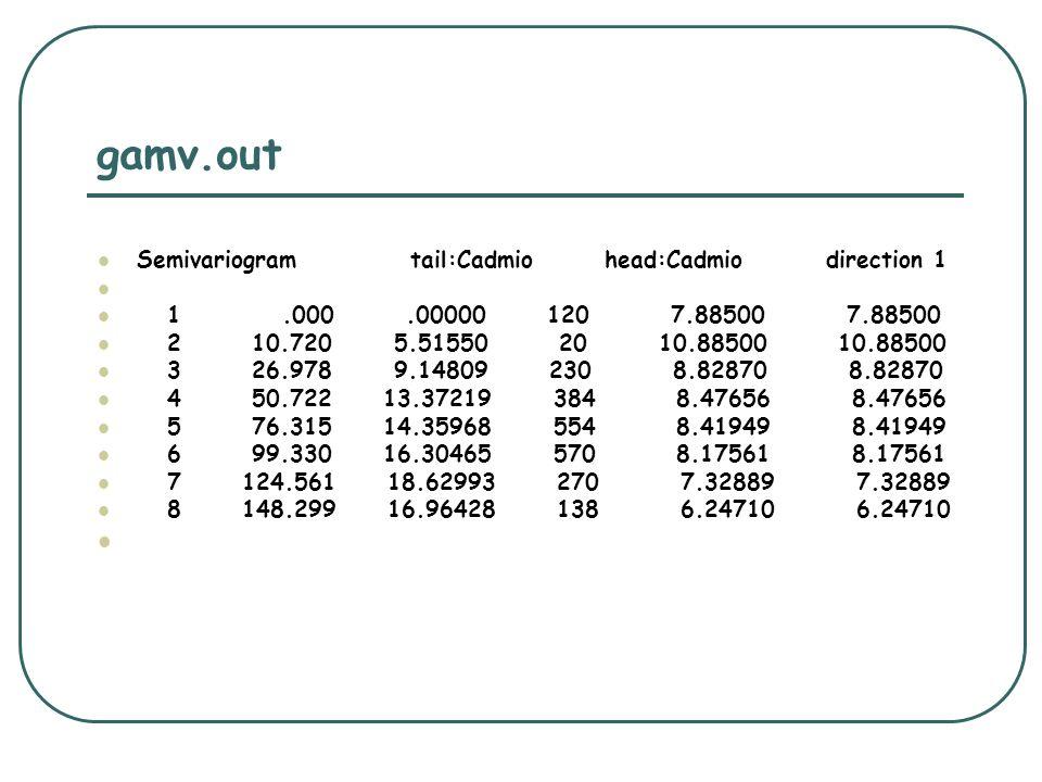 gamv.out Semivariogram tail:Cadmio head:Cadmio direction 1 1.000.00000 120 7.88500 7.88500 2 10.720 5.51550 20 10.88500 10.88500 3 26.978 9.14809 230