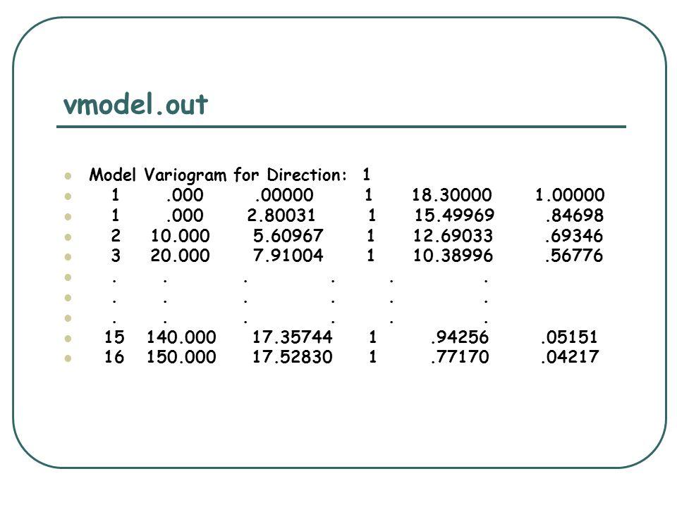 vmodel.out Model Variogram for Direction: 1 1.000.00000 1 18.30000 1.00000 1.000 2.80031 1 15.49969.84698 2 10.000 5.60967 1 12.69033.69346 3 20.000 7