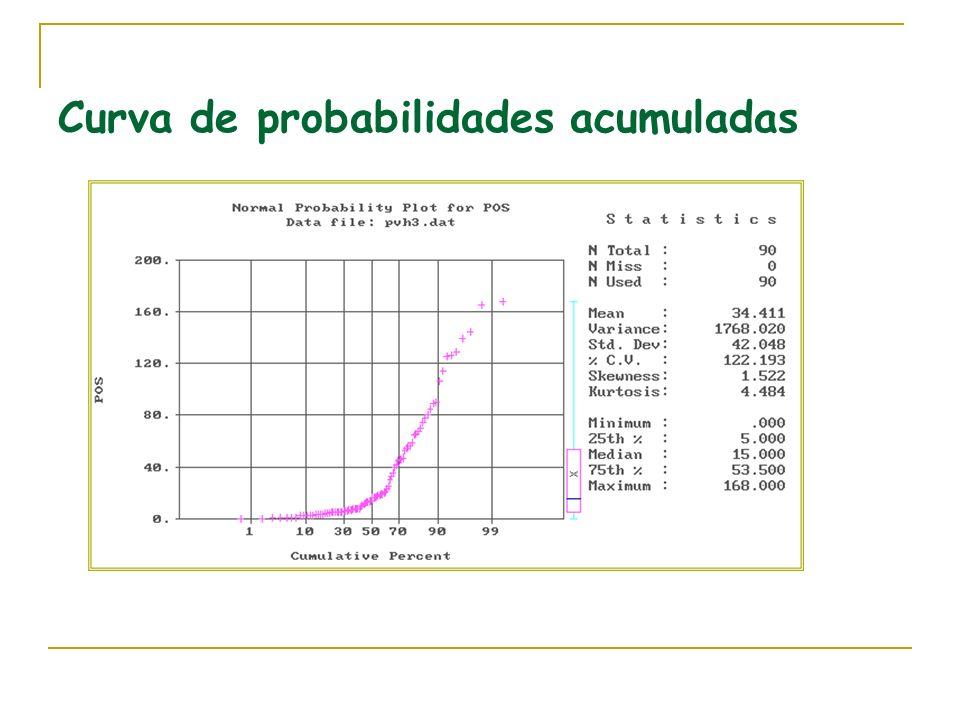 Curva de probabilidades acumuladas