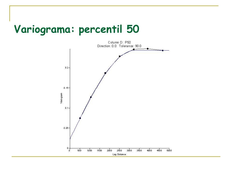 Variograma: percentil 50