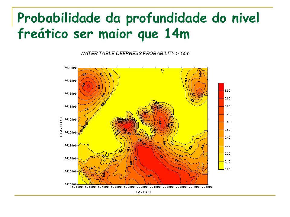 Probabilidade da profundidade do nivel freático ser maior que 14m