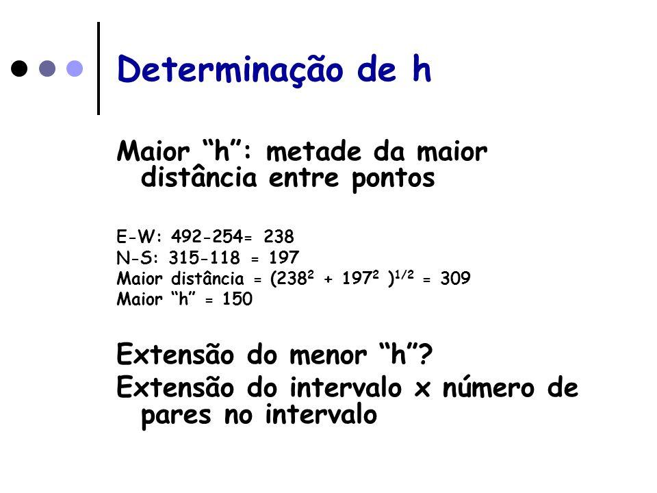 Determinação de h Maior h: metade da maior distância entre pontos E-W: 492-254= 238 N-S: 315-118 = 197 Maior distância = (238 2 + 197 2 ) 1/2 = 309 Ma