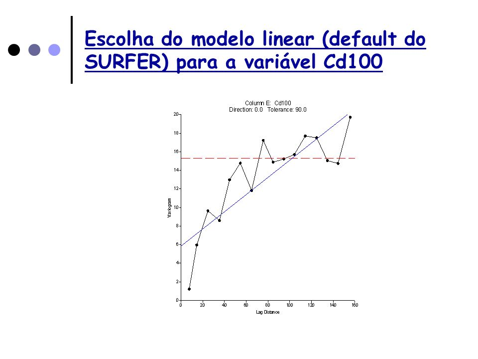 Escolha do modelo linear (default do SURFER) para a variável Cd100