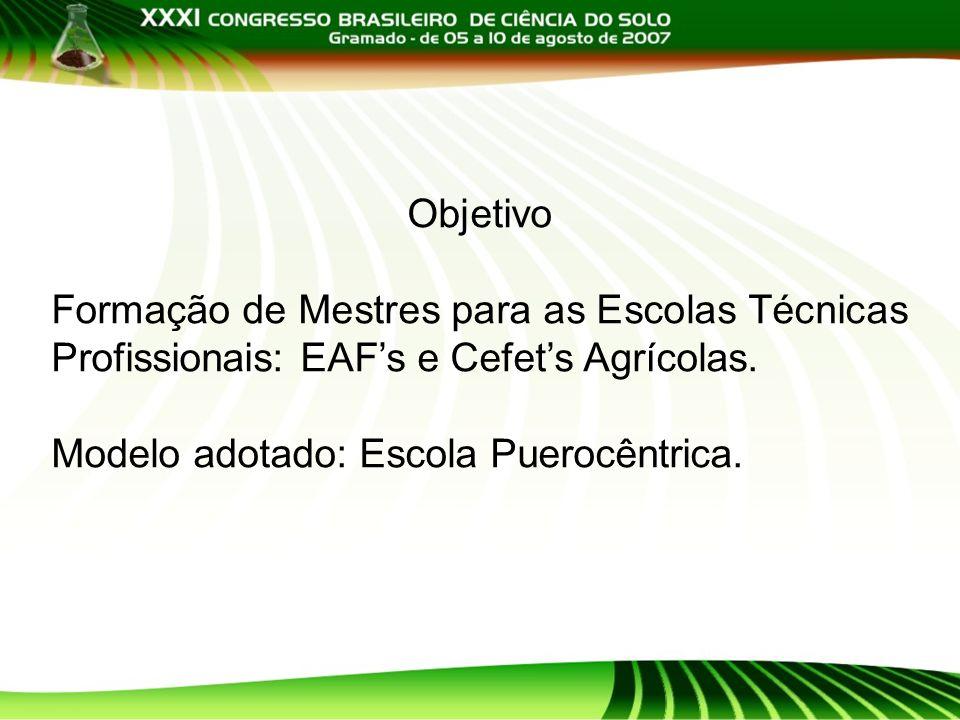 Objetivo Formação de Mestres para as Escolas Técnicas Profissionais: EAFs e Cefets Agrícolas. Modelo adotado: Escola Puerocêntrica.