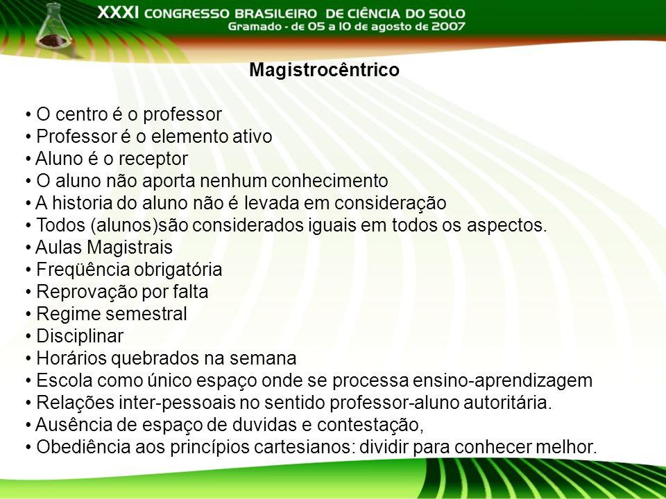 Magistrocêntrico O centro é o professor Professor é o elemento ativo Aluno é o receptor O aluno não aporta nenhum conhecimento A historia do aluno não