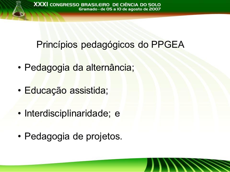 Princípios pedagógicos do PPGEA Pedagogia da alternância; Educação assistida; Interdisciplinaridade; e Pedagogia de projetos.