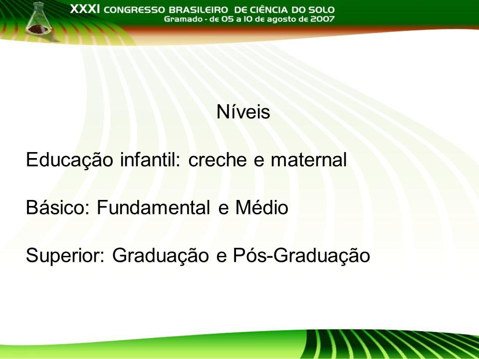 Níveis Educação infantil: creche e maternal Básico: Fundamental e Médio Superior: Graduação e Pós-Graduação
