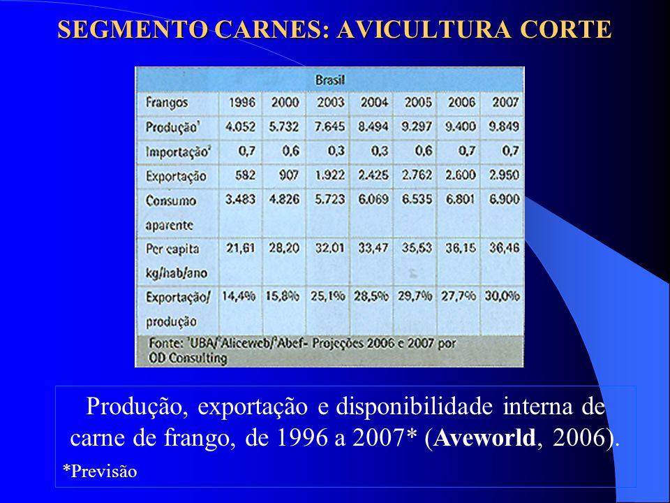 Produção, exportação e disponibilidade interna de carne de frango, de 1996 a 2007* (Aveworld, 2006). *Previsão