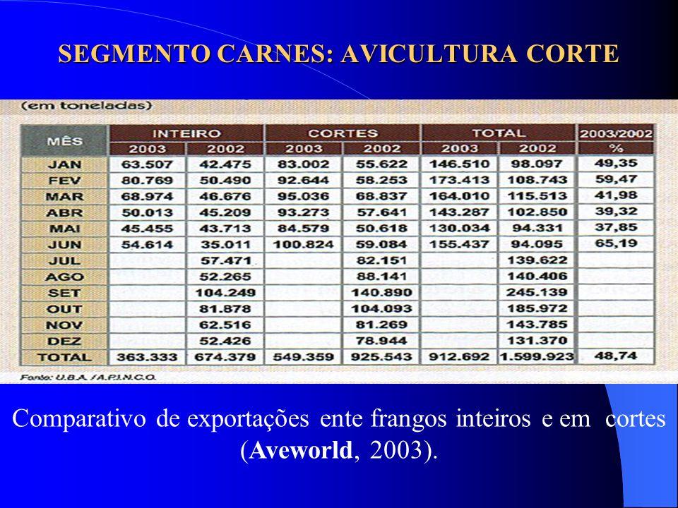 SEGMENTO CARNES: AVICULTURA CORTE Comparativo de exportações ente frangos inteiros e em cortes (Aveworld, 2003).
