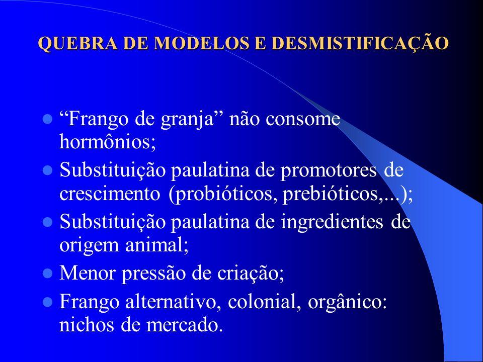 QUEBRA DE MODELOS E DESMISTIFICAÇÃO Frango de granja não consome hormônios; Substituição paulatina de promotores de crescimento (probióticos, prebióti