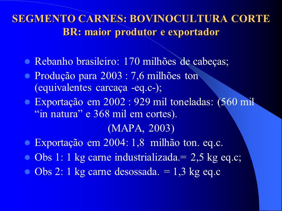 SEGMENTO CARNES: BOVINOCULTURA CORTE BR: maior produtor e exportador Rebanho brasileiro: 170 milhões de cabeças; Produção para 2003 : 7,6 milhões ton