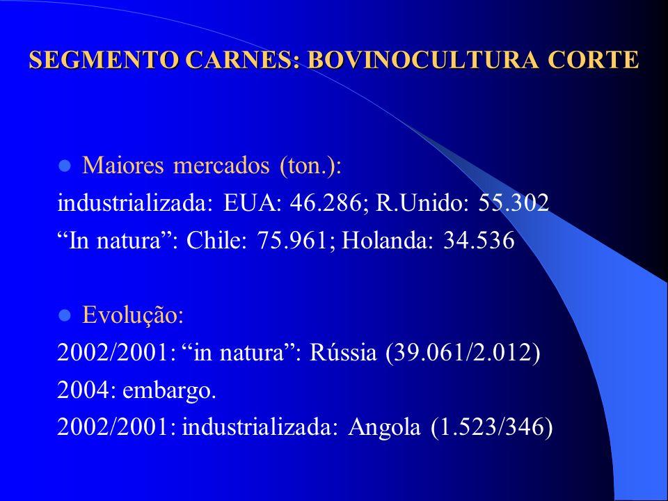 Maiores mercados (ton.): industrializada: EUA: 46.286; R.Unido: 55.302 In natura: Chile: 75.961; Holanda: 34.536 Evolução: 2002/2001: in natura: Rússi