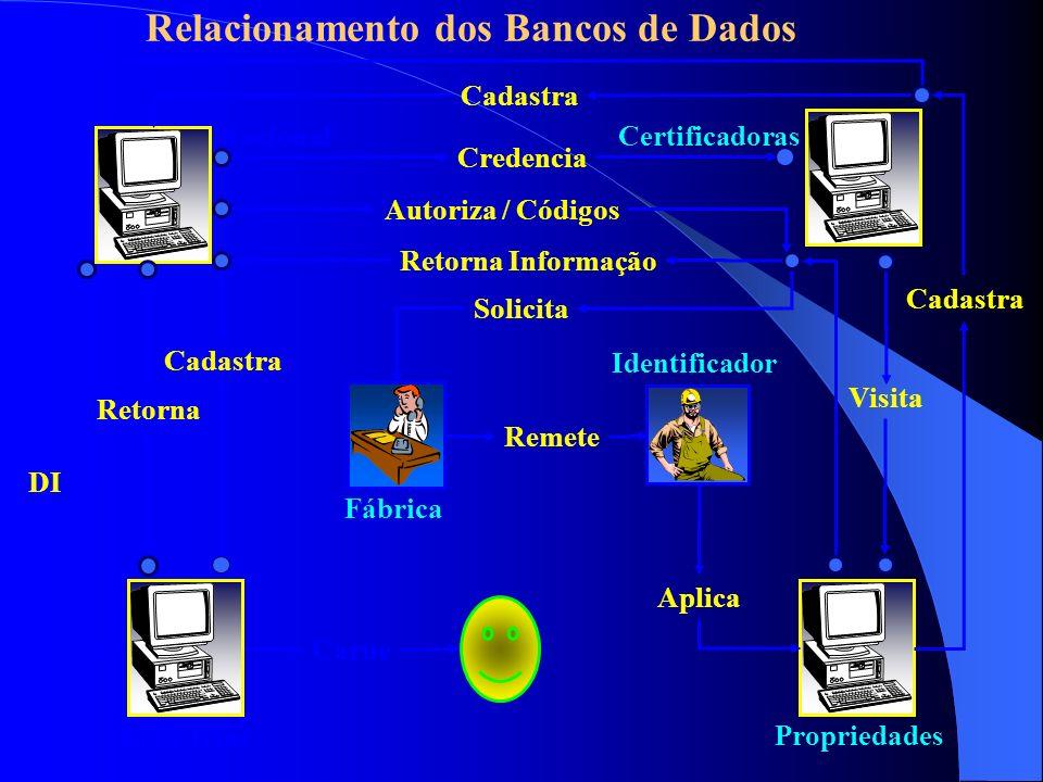 Relacionamento dos Bancos de Dados Nacional Carne Certificadoras Credencia Propriedades Visita Cadastra Autoriza / Códigos Fábrica Solicita Identifica
