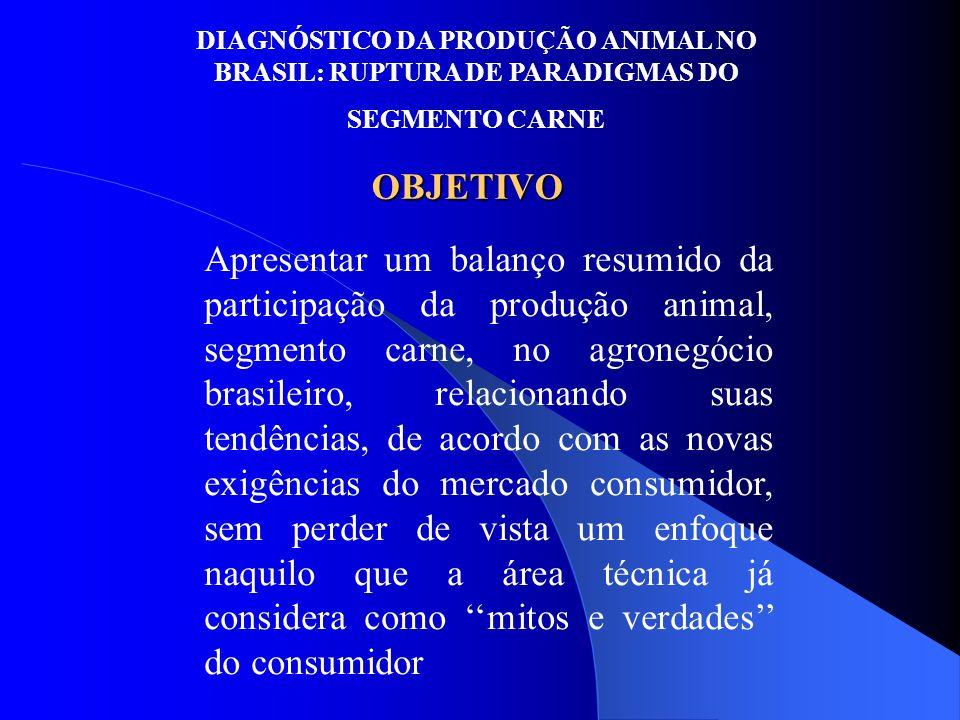 OBJETIVO Apresentar um balanço resumido da participação da produção animal, segmento carne, no agronegócio brasileiro, relacionando suas tendências, d