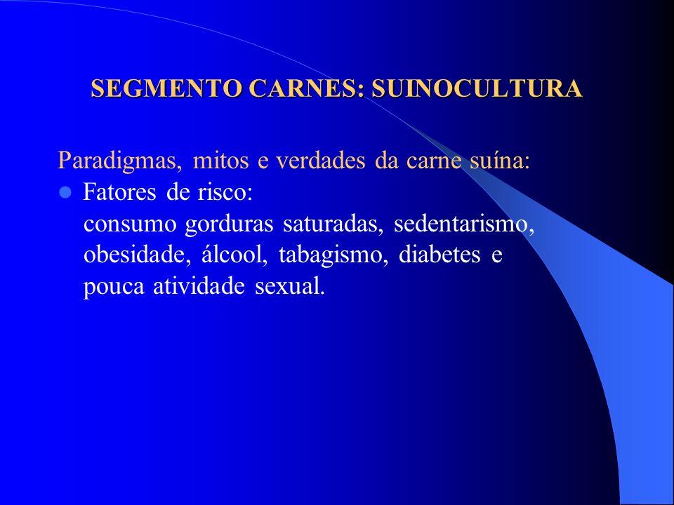SEGMENTO CARNES: SUINOCULTURA Paradigmas, mitos e verdades da carne suína: Fatores de risco: consumo gorduras saturadas, sedentarismo, obesidade, álco