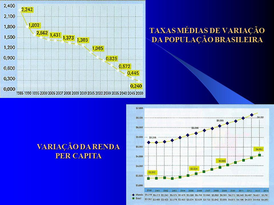 TAXAS MÉDIAS DE VARIAÇÃO DA POPULAÇÃO BRASILEIRA VARIAÇÃO DA RENDA PER CAPITA