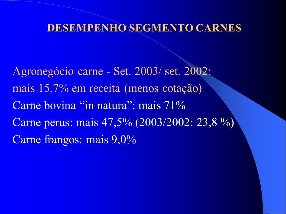 DESEMPENHO SEGMENTO CARNES Agronegócio carne - Set. 2003/ set. 2002: mais 15,7% em receita (menos cotação) Carne bovina in natura: mais 71% Carne peru