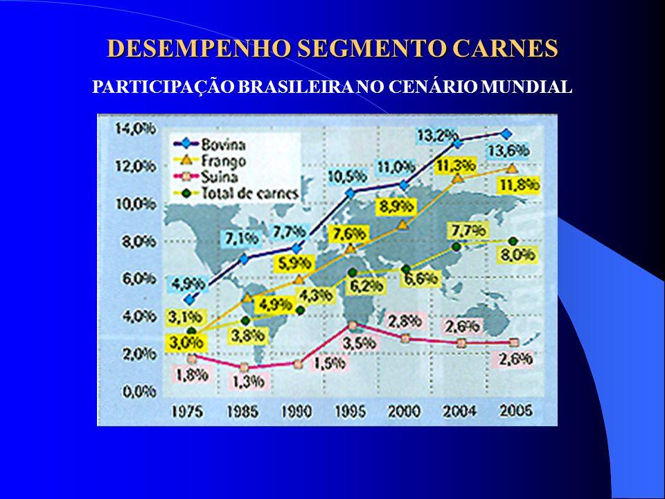 DESEMPENHO SEGMENTO CARNES PARTICIPAÇÃO BRASILEIRA NO CENÁRIO MUNDIAL