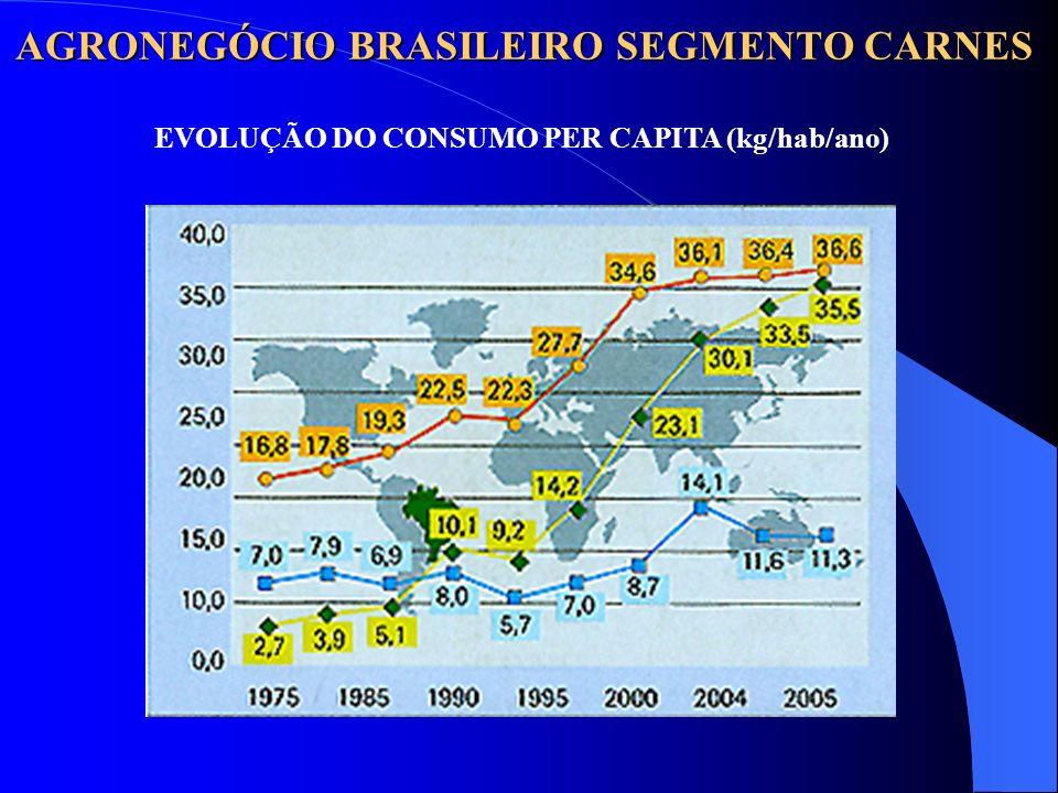 AGRONEGÓCIO BRASILEIRO SEGMENTO CARNES EVOLUÇÃO DO CONSUMO PER CAPITA (kg/hab/ano)
