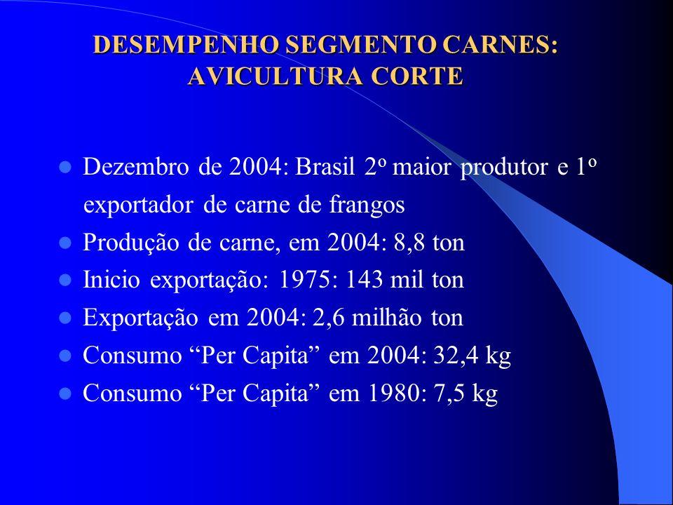 DESEMPENHO SEGMENTO CARNES: AVICULTURA CORTE Dezembro de 2004: Brasil 2 o maior produtor e 1 o exportador de carne de frangos Produção de carne, em 20