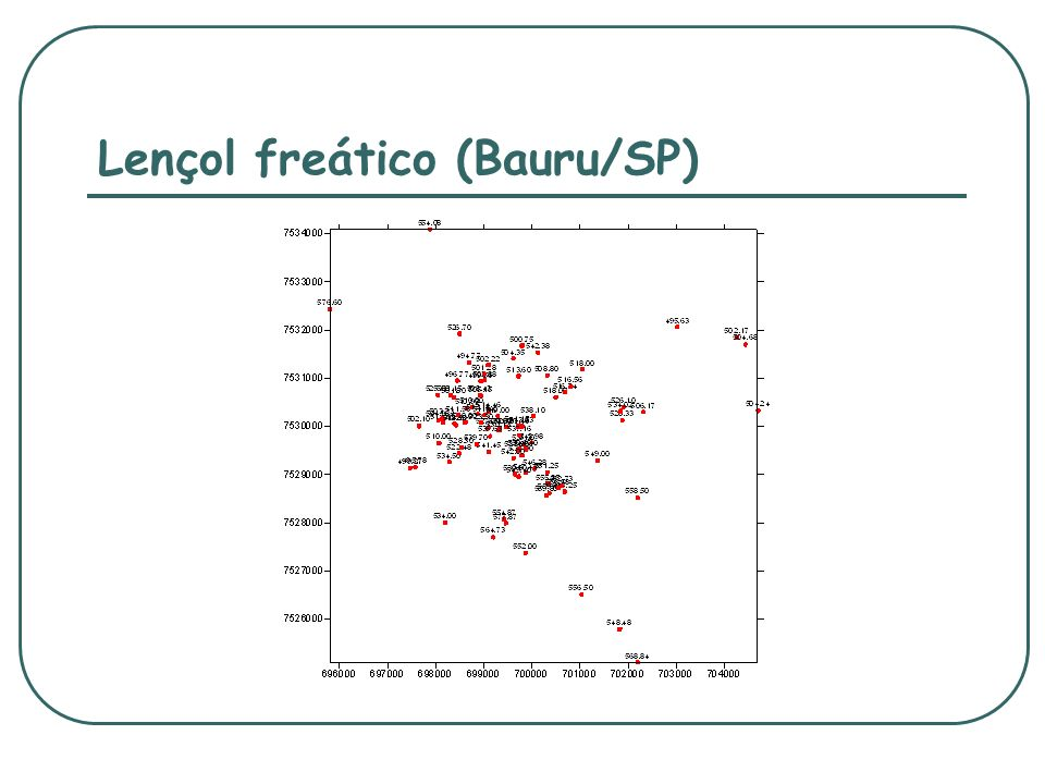 Lençol freático (Bauru/SP)