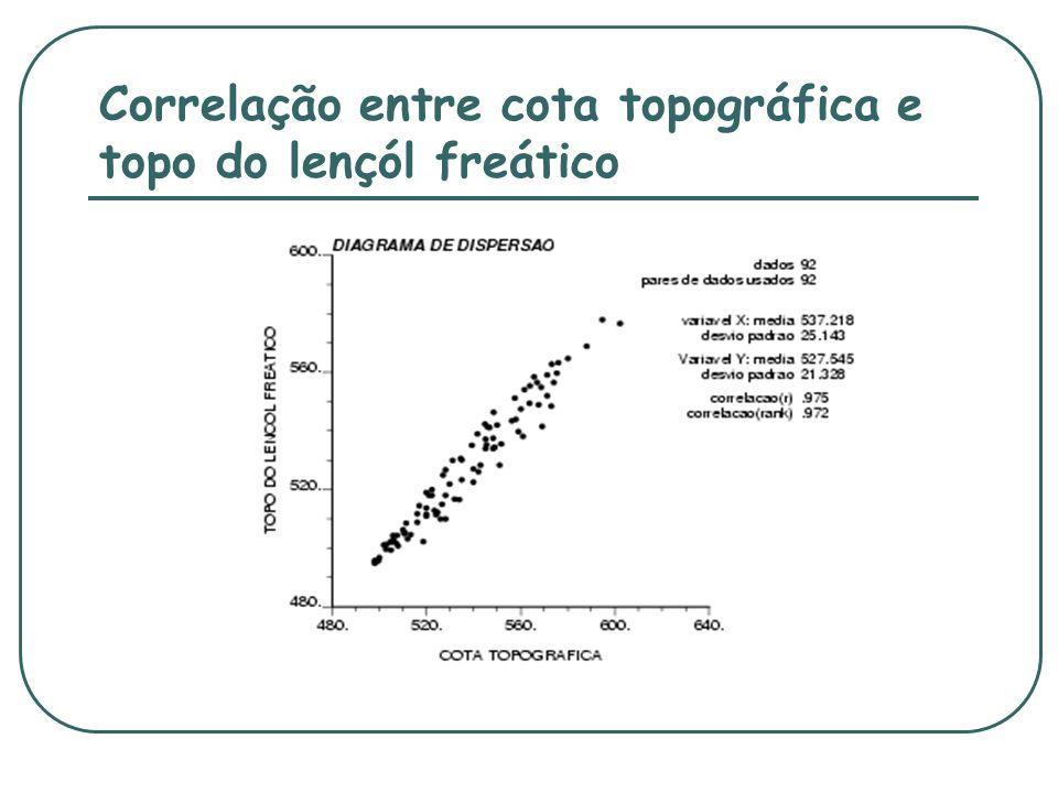 Correlação entre cota topográfica e topo do lençól freático