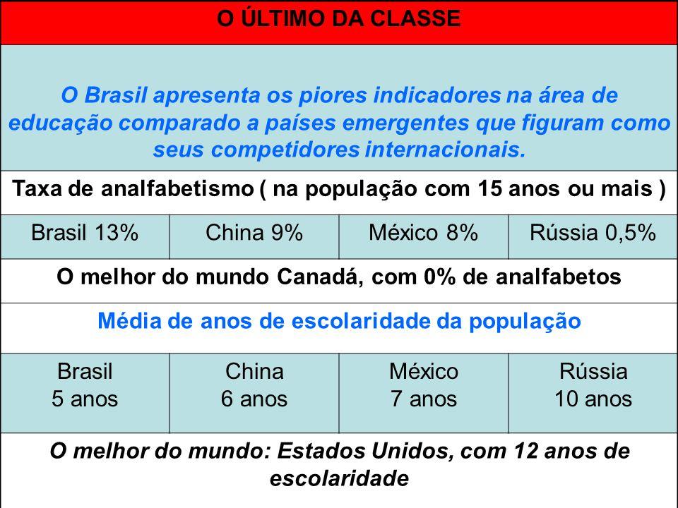 O ÚLTIMO DA CLASSE O Brasil apresenta os piores indicadores na área de educação comparado a países emergentes que figuram como seus competidores inter
