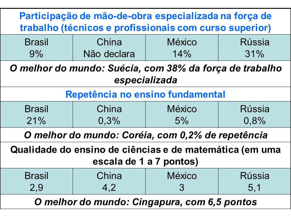 Participação de mão-de-obra especializada na força de trabalho (técnicos e profissionais com curso superior) Brasil 9% China Não declara México 14% Rú