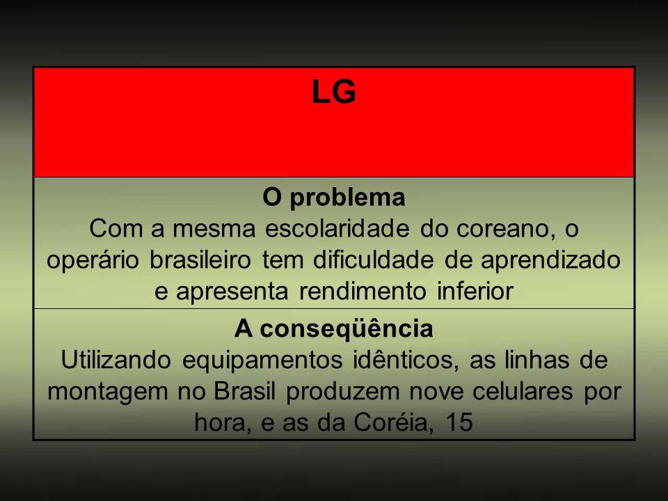 LG O problema Com a mesma escolaridade do coreano, o operário brasileiro tem dificuldade de aprendizado e apresenta rendimento inferior A conseqüência
