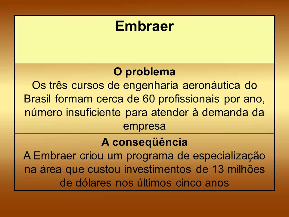 Embraer O problema Os três cursos de engenharia aeronáutica do Brasil formam cerca de 60 profissionais por ano, número insuficiente para atender à dem