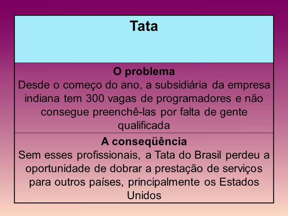 Tata O problema Desde o começo do ano, a subsidiária da empresa indiana tem 300 vagas de programadores e não consegue preenchê-las por falta de gente