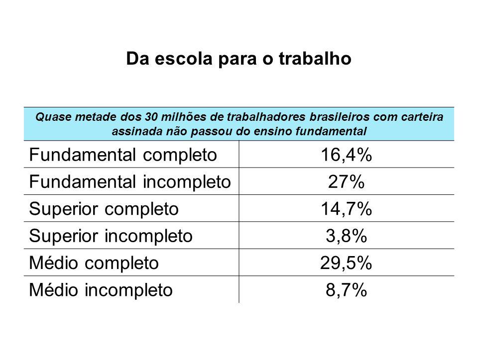 Da escola para o trabalho Quase metade dos 30 milhões de trabalhadores brasileiros com carteira assinada não passou do ensino fundamental Fundamental