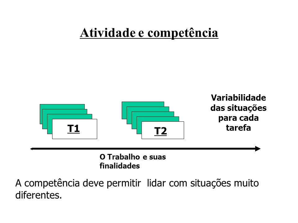 Atividade e competência O Trabalho e suas finalidades Variabilidade das situações para cada tarefa T1 T2 A competência deve permitir lidar com situações muito diferentes.