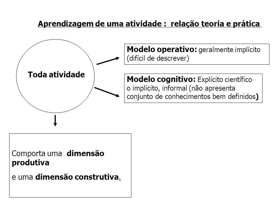 Toda atividade Modelo operativo: geralmente implícito (difícil de descrever) Modelo cognitivo: Explícito científico o implícito, informal (não apresenta conjunto de conhecimentos bem definidos) Comporta uma dimensão produtiva e uma dimensão construtiva.