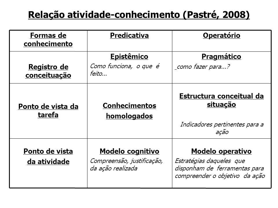 Relação atividade-conhecimento (Pastré, 2008) Formas de conhecimento PredicativaOperatório Registro de conceituação Epistêmico Como funciona, o que é feito...