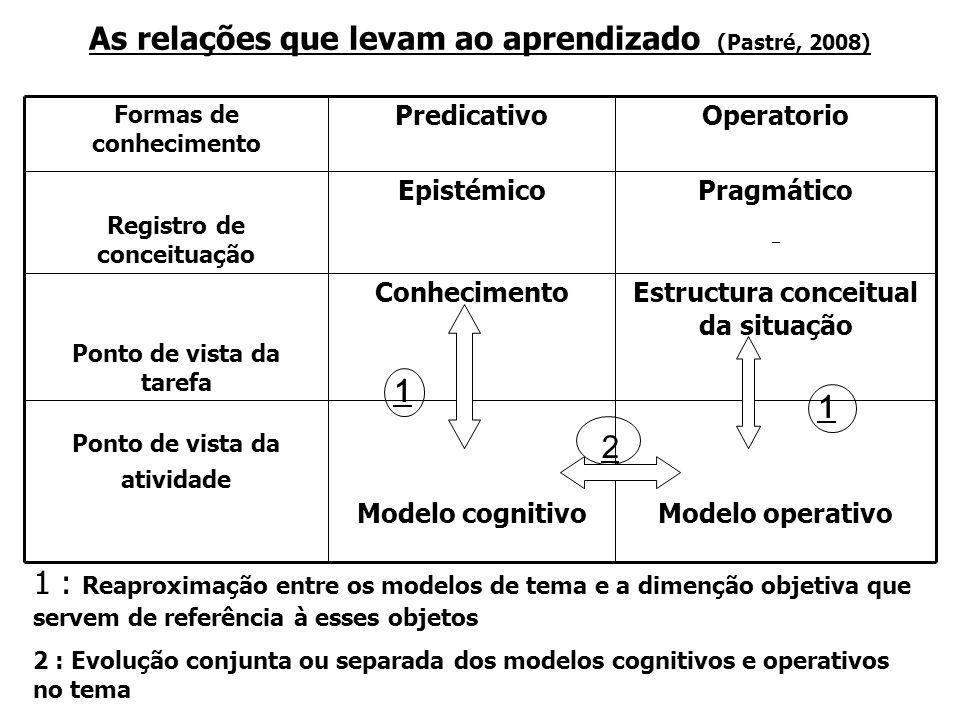 As relações que levam ao aprendizado (Pastré, 2008) Formas de conhecimento PredicativoOperatorio Registro de conceituação EpistémicoPragmático Ponto de vista da tarefa ConhecimentoEstructura conceitual da situação Ponto de vista da atividade Modelo cognitivoModelo operativo 1 1 2 1 : Reaproximação entre os modelos de tema e a dimenção objetiva que servem de referência à esses objetos 2 : Evolução conjunta ou separada dos modelos cognitivos e operativos no tema