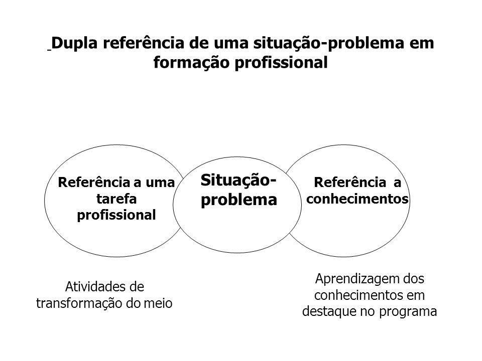 Dupla referência de uma situação-problema em formação profissional Situation- problème Situação- problema Referência a uma tarefa profissional Atividades de transformação do meio Referência a conhecimentos Aprendizagem dos conhecimentos em destaque no programa