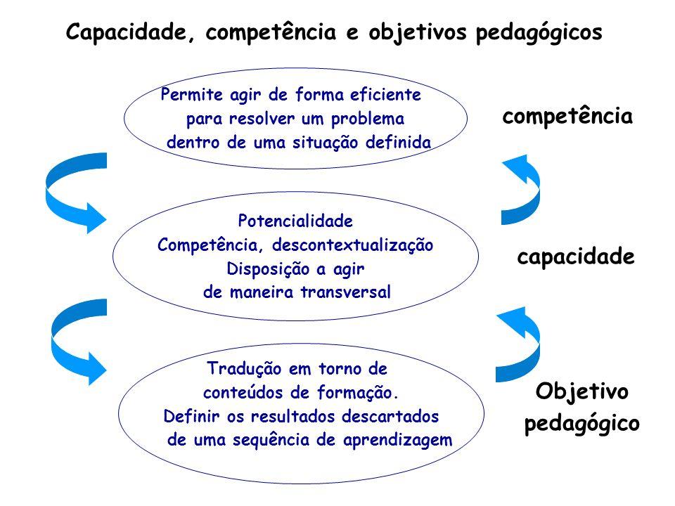 Capacidade, competência e objetivos pedagógicos Permite agir de forma eficiente para resolver um problema dentro de uma situação definida Potencialidade Competência, descontextualização Disposição a agir de maneira transversal Tradução em torno de conteúdos de formação.
