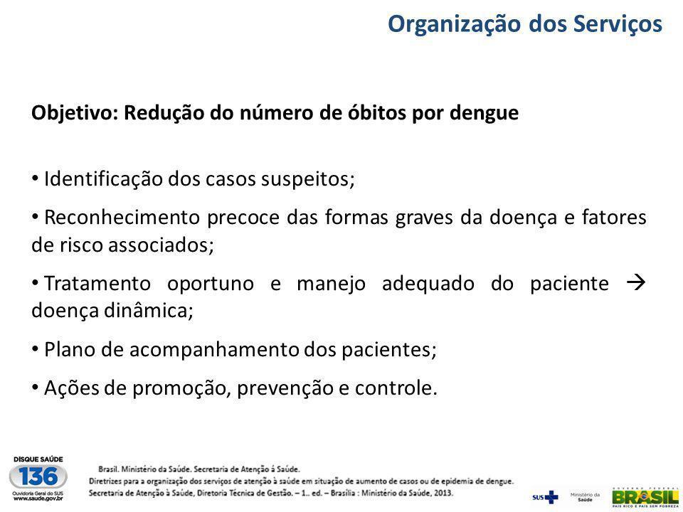Funções estratégicas Promoção, Prevenção e Controle Fonte: 10 minutos contra dengue – IOC / Fiocruz