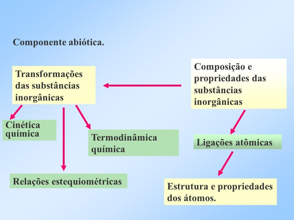 Componente abiótica. Composição e propriedades das substâncias inorgânicas Transformações das substâncias inorgânicas Ligações atômicas Estrutura e pr