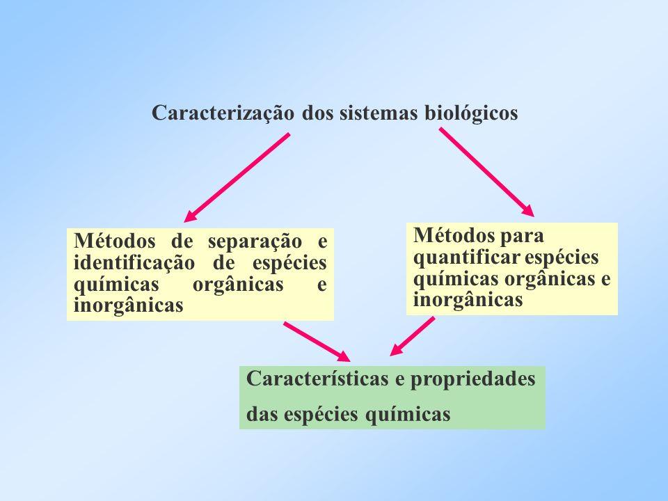 Caracterização dos sistemas biológicos Métodos de separação e identificação de espécies químicas orgânicas e inorgânicas Métodos para quantificar espé