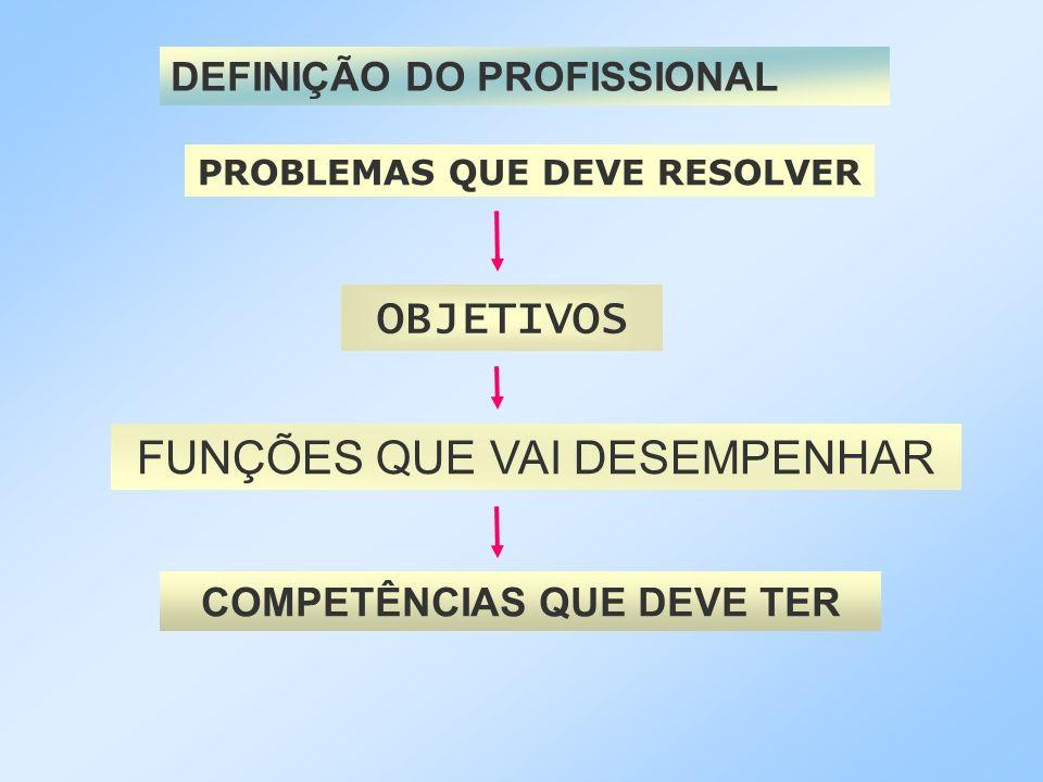 DEFINIÇÃO DO PROFISSIONAL PROBLEMAS QUE DEVE RESOLVER OBJETIVOS FUNÇÕES QUE VAI DESEMPENHAR COMPETÊNCIAS QUE DEVE TER