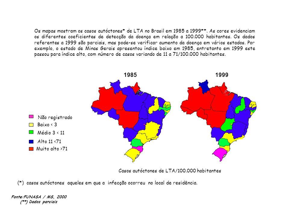 Casos autóctones de LTA/100.000 habitantes 19851999 Não registrado Baixo < 3 Médio 3 < 11 Alto 11 <71 Muito alto >71 Fonte:FUNASA / MS, 2000 (**) Dado