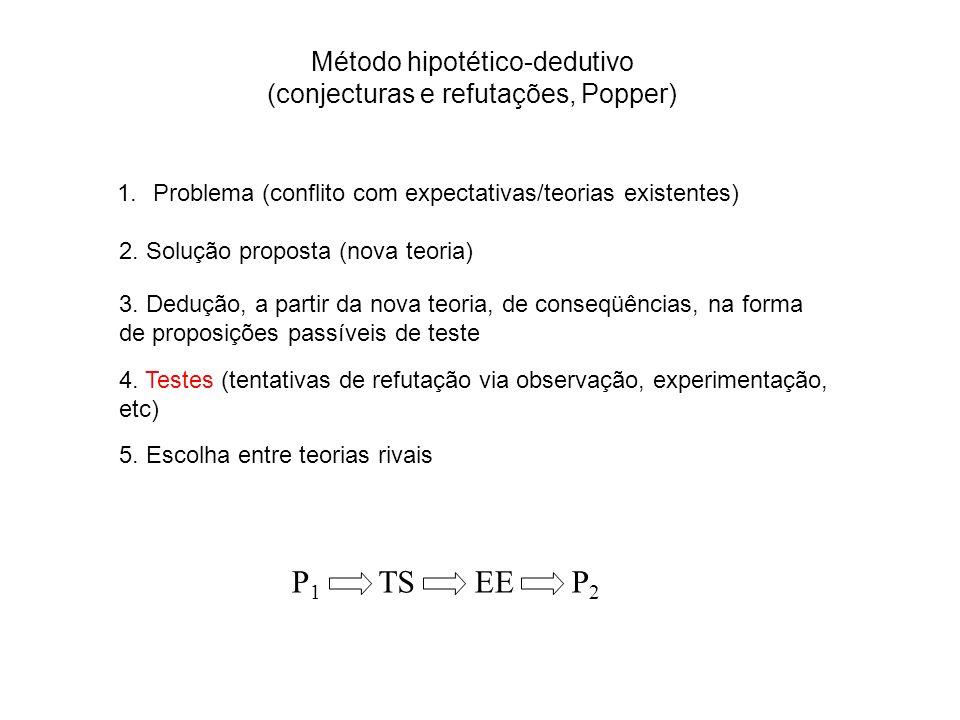 1.Problema (conflito com expectativas/teorias existentes) Método hipotético-dedutivo (conjecturas e refutações, Popper) 2. Solução proposta (nova teor