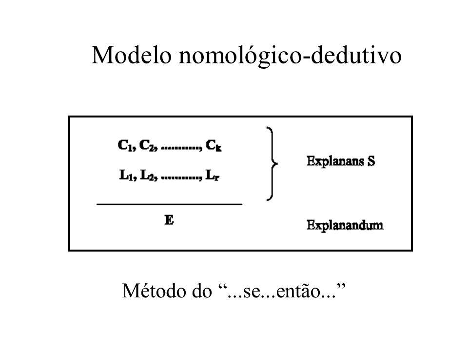 Modelo nomológico-dedutivo Método do...se...então...