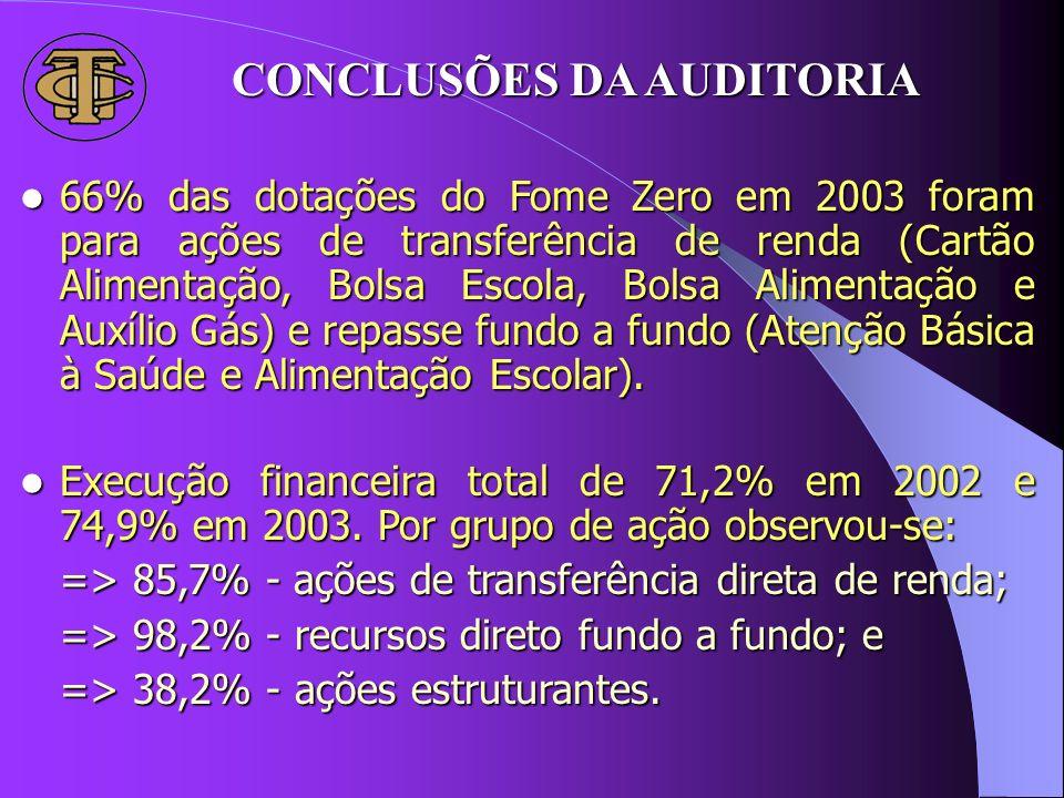 66% das dotações do Fome Zero em 2003 foram para ações de transferência de renda (Cartão Alimentação, Bolsa Escola, Bolsa Alimentação e Auxílio Gás) e