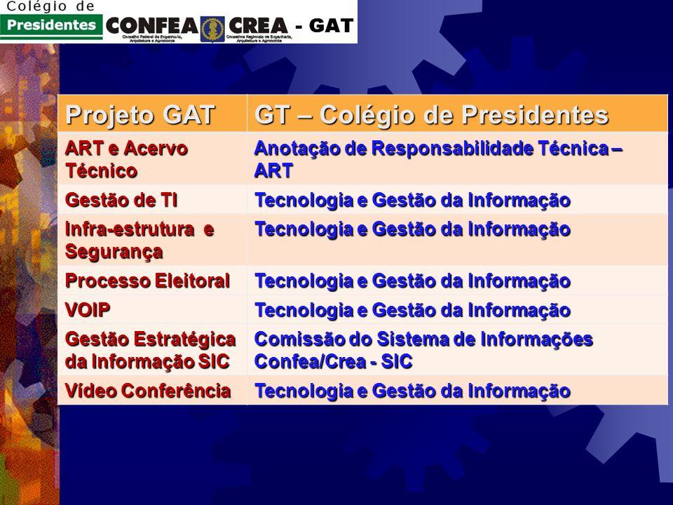 Projeto GAT GT – Colégio de Presidentes ART e Acervo Técnico Anotação de Responsabilidade Técnica – ART Gestão de TI Tecnologia e Gestão da Informação